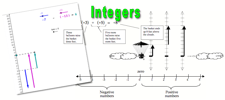 integers how to add, subtract, multiply, and divide negative numbers math video tutorials interactive applets