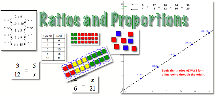 ratios and proportions math video tutorials interactive applets
